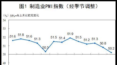 中国制造业增速放缓,10月行业PMI为50.2%